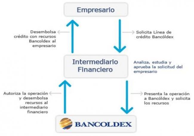 b3cda405621f Entidades orientadas al credito microempresarial -EOCM-